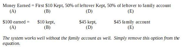 Allowance for kids: the benefits